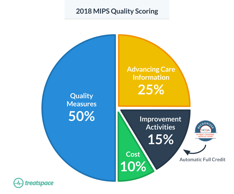 2018-MIPS-Quality-Scoring_Treatspace-NCQA-PCMH.png