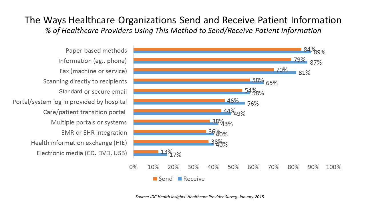 The-Ways-Healthcare-Organizations-Send-and-Receive-Patient-IDC-Feb-2016.png
