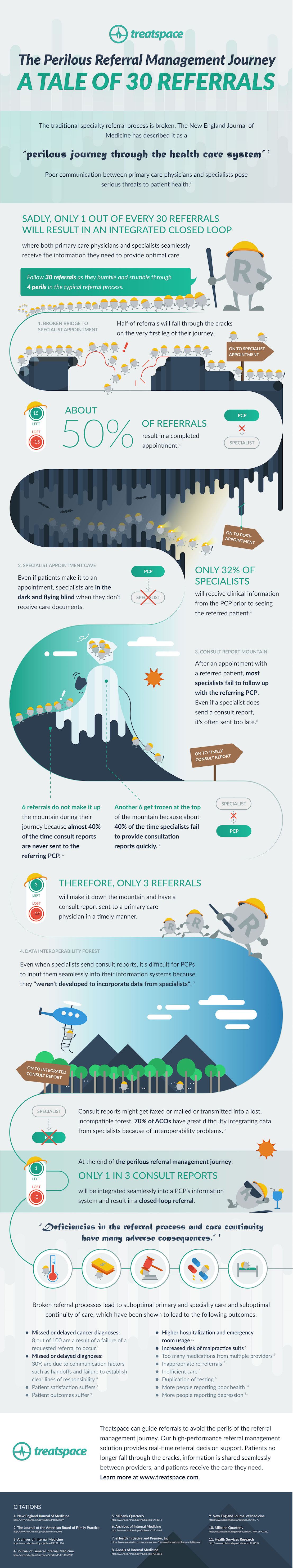 Referral-Mgmt-Infographic_Perilous-Journey.jpg
